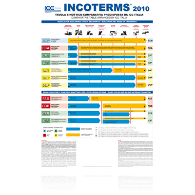 Icc Incoterms 2010